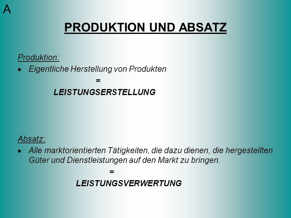 Produktion:  Eigentliche Herstellung von Produkten = LEISTUNGSERSTELLUNG Absatz:  Alle marktorientierten Tätigkeiten, die dazu dienen, die hergestel