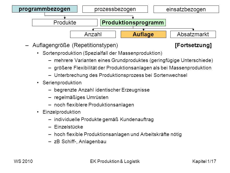 WS 2010EK Produktion & LogistikKapitel 1/17 –Auflagengröße (Repetitionstypen) [Fortsetzung] Sortenproduktion (Spezialfall der Massenproduktion) –mehre