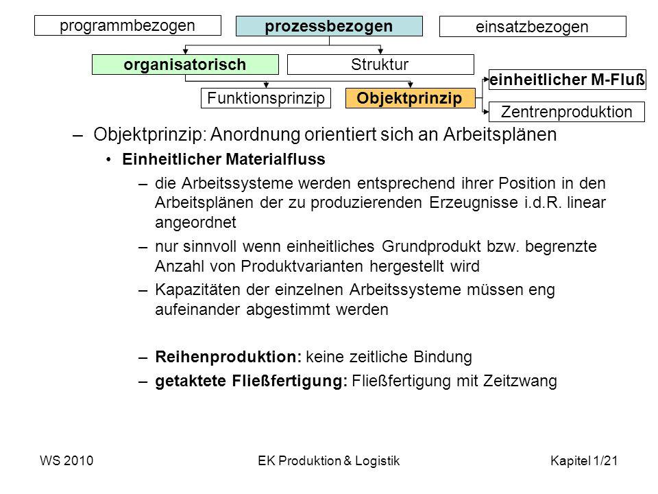WS 2010EK Produktion & LogistikKapitel 1/21 programmbezogen prozessbezogen einsatzbezogen organisatorisch Struktur Funktionsprinzip Objektprinzip –Obj