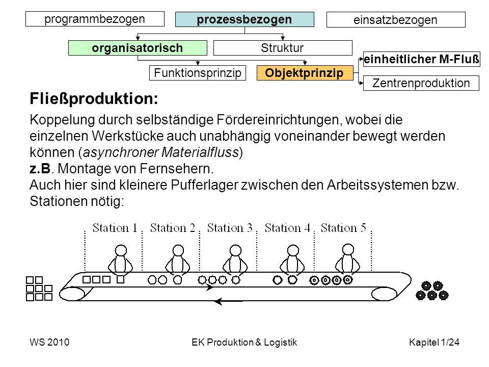 WS 2010EK Produktion & LogistikKapitel 1/24 Fließproduktion: Koppelung durch selbständige Fördereinrichtungen, wobei die einzelnen Werkstücke auch una