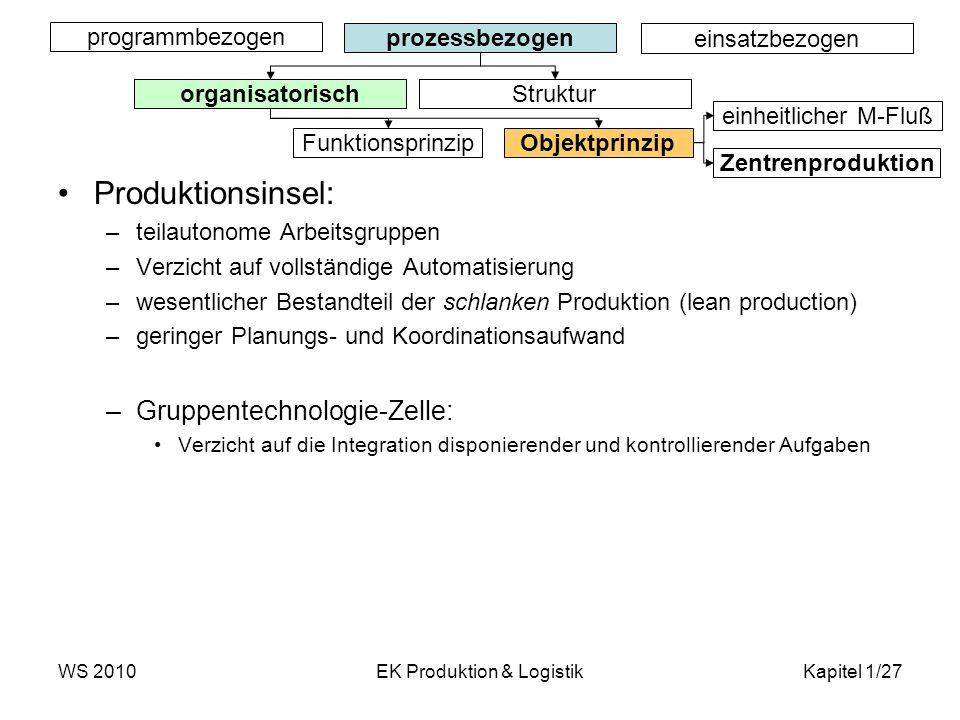 WS 2010EK Produktion & LogistikKapitel 1/27 Produktionsinsel: –teilautonome Arbeitsgruppen –Verzicht auf vollständige Automatisierung –wesentlicher Be