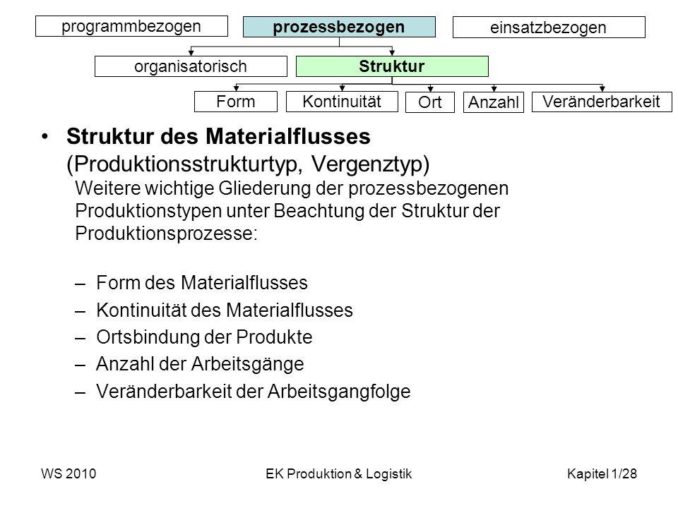 WS 2010EK Produktion & LogistikKapitel 1/28 Struktur des Materialflusses (Produktionsstrukturtyp, Vergenztyp) Weitere wichtige Gliederung der prozessb