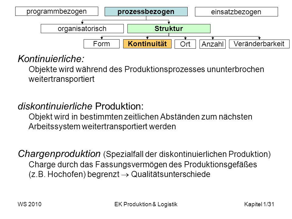 WS 2010EK Produktion & LogistikKapitel 1/31 Kontinuierliche: Objekte wird während des Produktionsprozesses ununterbrochen weitertransportiert diskonti