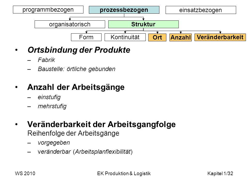 WS 2010EK Produktion & LogistikKapitel 1/32 Ortsbindung der Produkte –Fabrik –Baustelle: örtliche gebunden Anzahl der Arbeitsgänge –einstufig –mehrstu