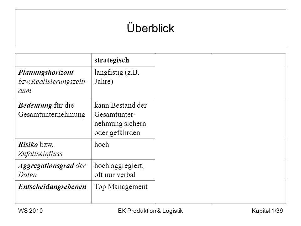 WS 2010EK Produktion & LogistikKapitel 1/39 Überblick strategischtaktischoperativ Planungshorizont bzw.Realisierungszeitr aum langfistig (z.B. Jahre)