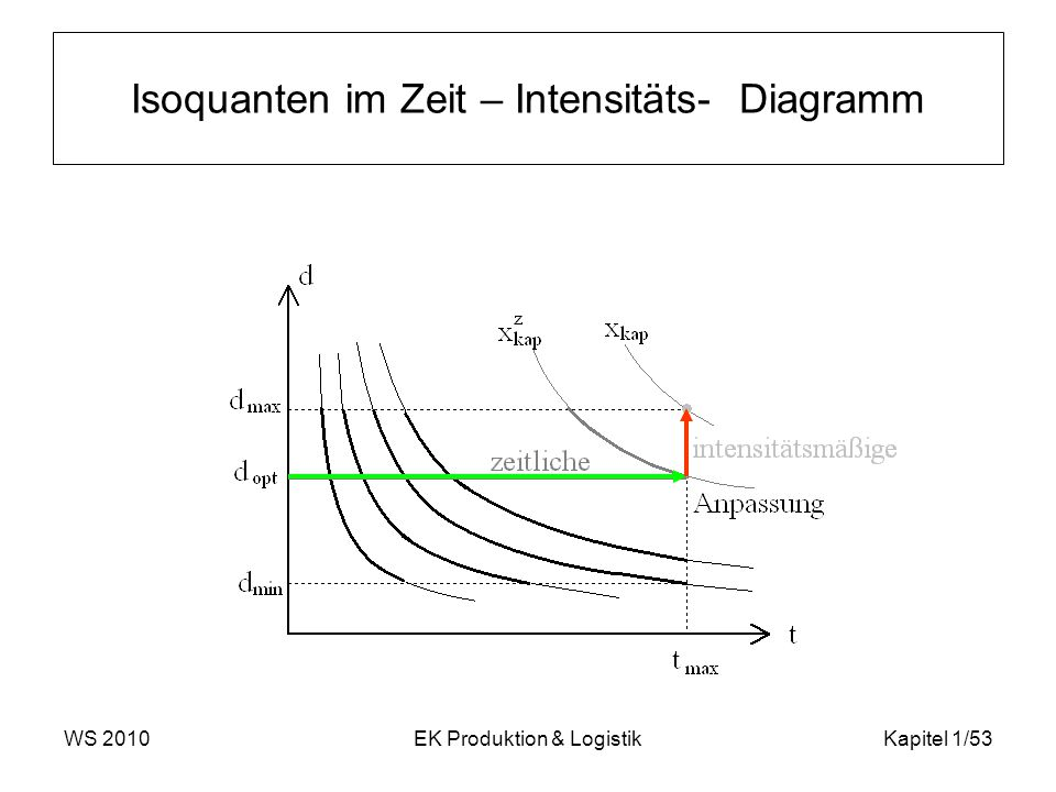 WS 2010EK Produktion & LogistikKapitel 1/53 Isoquanten im Zeit – Intensitäts- Diagramm
