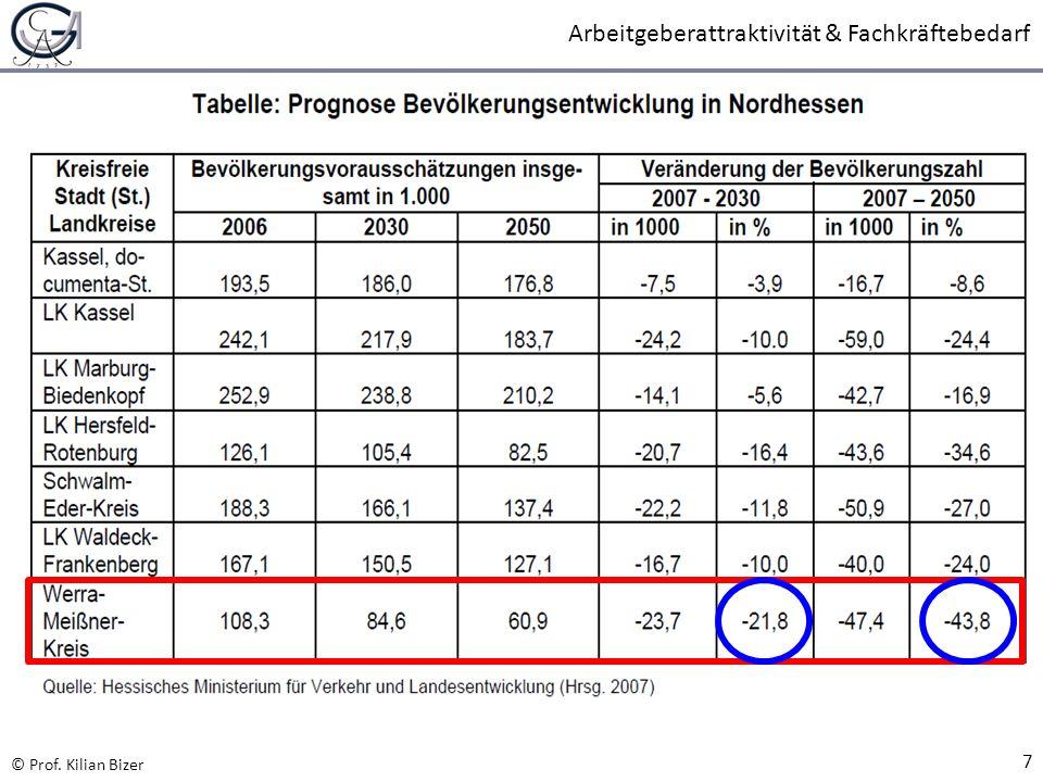 © Prof. Kilian Bizer Arbeitgeberattraktivität & Fachkräftebedarf 7