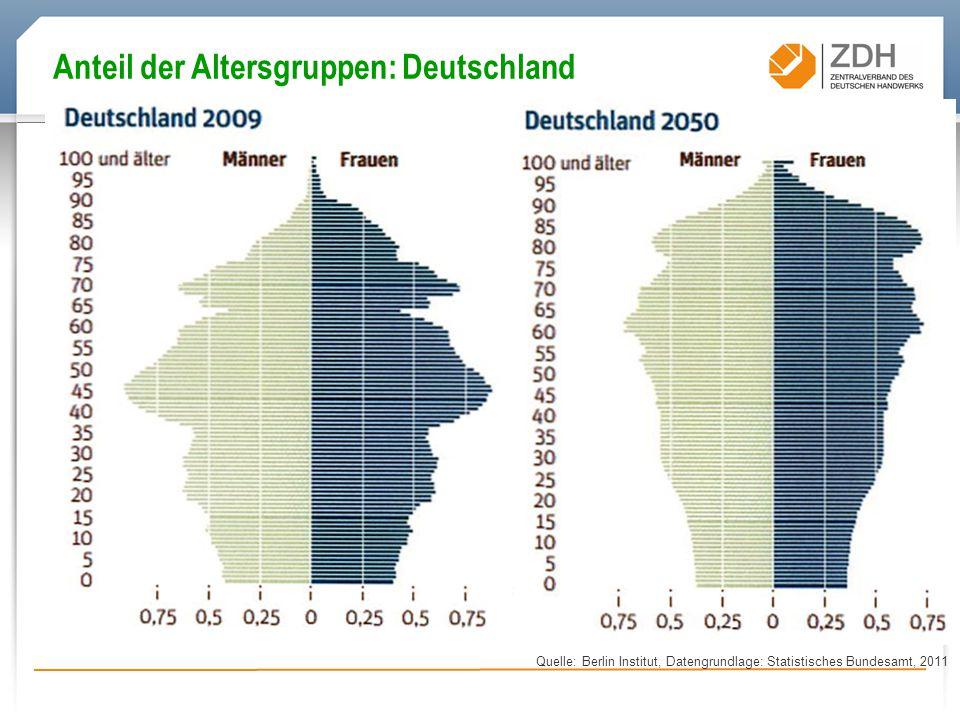 Quelle: Berlin Institut, Datengrundlage: Statistisches Bundesamt, 2011 Anteil der Altersgruppen: Deutschland