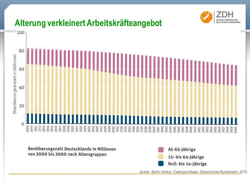 Alterung verkleinert Arbeitskräfteangebot Quelle: Berlin Institut, Datengrundlage: Statistisches Bundesamt, 2012 Bevölkerungsanzahl in Millionen