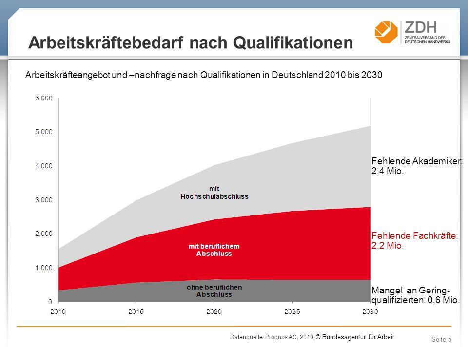 Seite 5 Arbeitskräftebedarf nach Qualifikationen Arbeitskräfteangebot und –nachfrage nach Qualifikationen in Deutschland 2010 bis 2030 Fehlende Akademiker: 2,4 Mio.