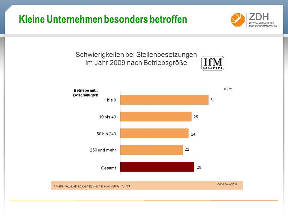 Schwierigkeiten bei Stellenbesetzungen im Jahr 2009 nach Betriebsgröße Kleine Unternehmen besonders betroffen