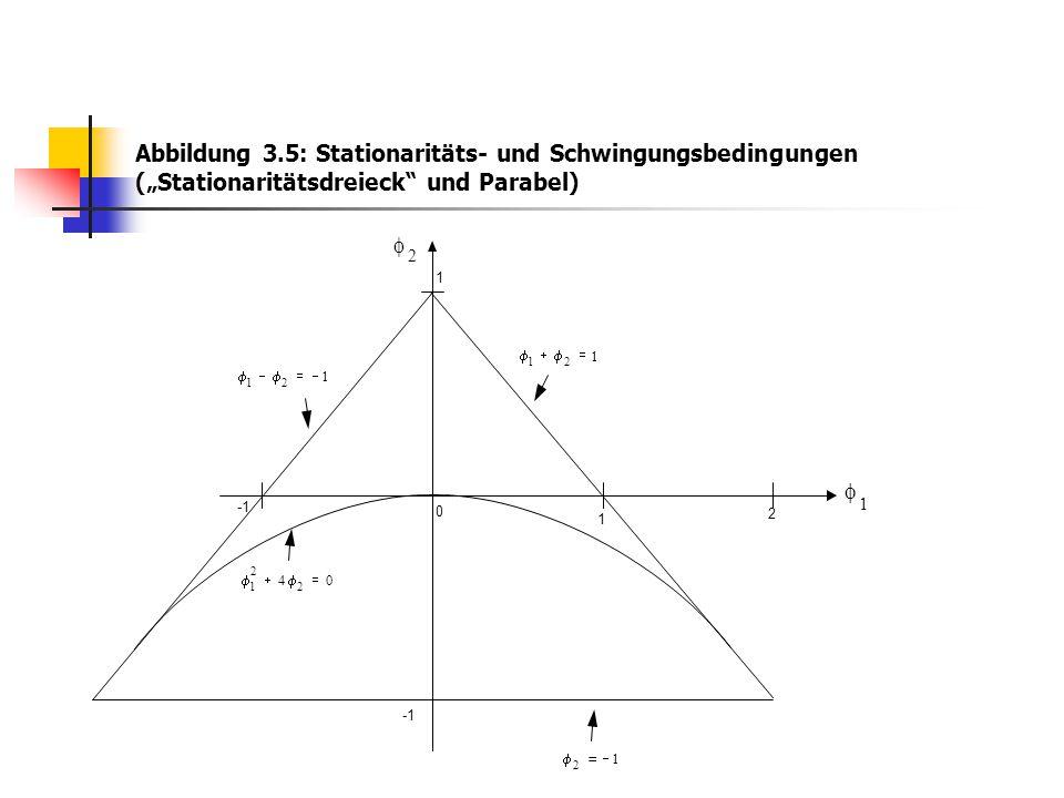 """Abbildung 3.5: Stationaritäts- und Schwingungsbedingungen (""""Stationaritätsdreieck"""" und Parabel) 1 1 2 1  2  0 04 2 2 1  1 21  1 21  1 2"""