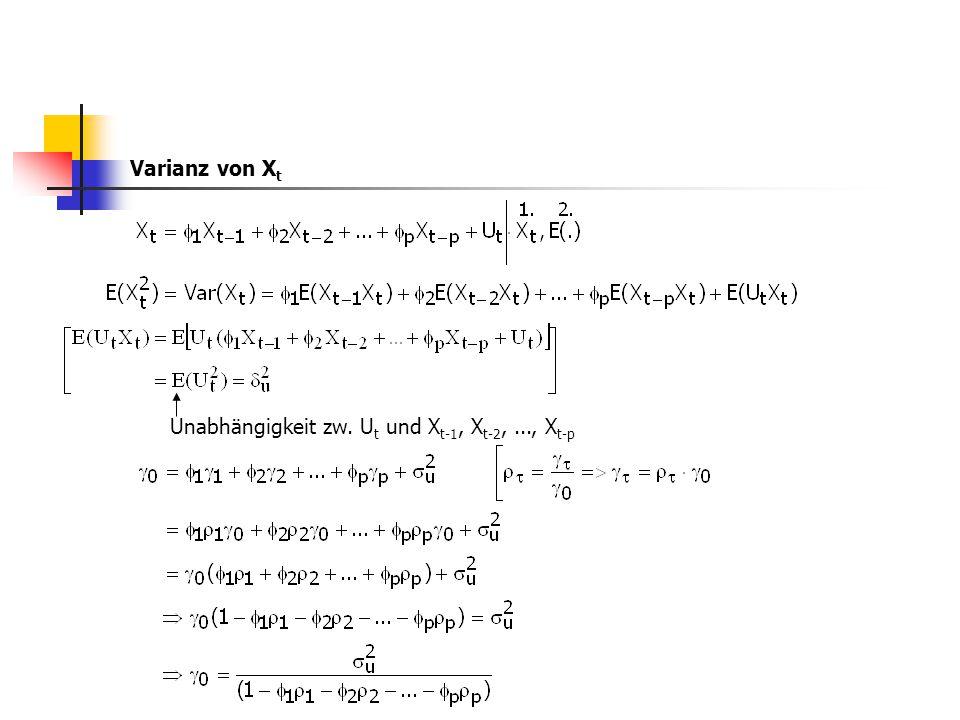 Varianz von X t Unabhängigkeit zw. U t und X t-1, X t-2,..., X t-p