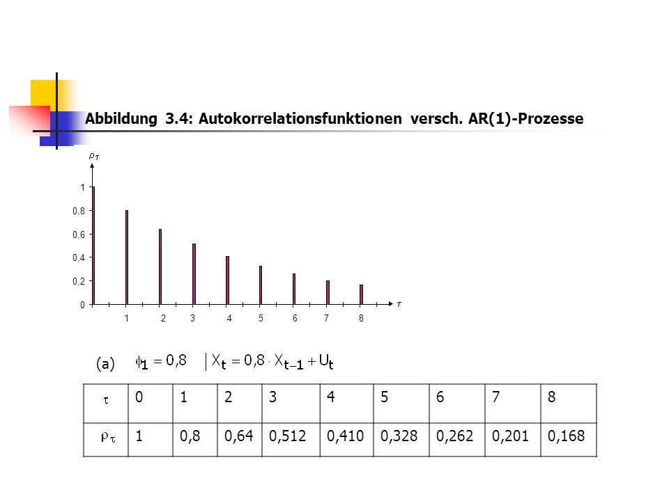 0 0,2 0,4 0,6 0,8 1 12345678    012345678 1 0,640,5120,4100,3280,2620,2010,168 (a) Abbildung 3.4: Autokorrelationsfunktionen versch. AR(1)-Prozesse