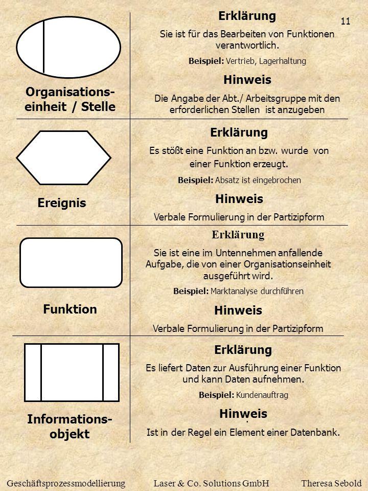 11 GeschäftsprozessmodellierungLaser & Co. Solutions GmbHTheresa Sebold Ereignis Erklärung Es stößt eine Funktion an bzw. wurde von einer Funktion erz