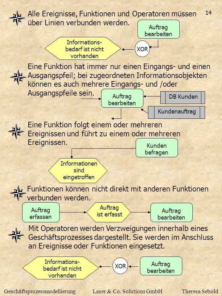 14 GeschäftsprozessmodellierungLaser & Co. Solutions GmbHTheresa Sebold Alle Ereignisse, Funktionen und Operatoren müssen über Linien verbunden werden