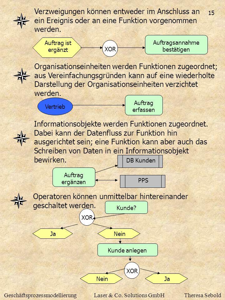 15 GeschäftsprozessmodellierungLaser & Co. Solutions GmbHTheresa Sebold Verzweigungen können entweder im Anschluss an ein Ereignis oder an eine Funkti