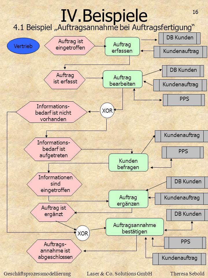 """16 GeschäftsprozessmodellierungLaser & Co. Solutions GmbHTheresa Sebold IV.Beispiele 4.1 Beispiel """"Auftragsannahme bei Auftragsfertigung"""" Vertrieb Auf"""