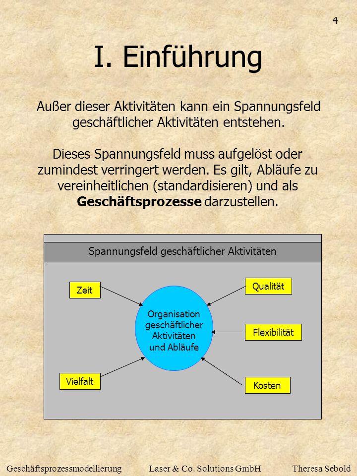 4 GeschäftsprozessmodellierungLaser & Co. Solutions GmbHTheresa Sebold I. Einführung Außer dieser Aktivitäten kann ein Spannungsfeld geschäftlicher Ak