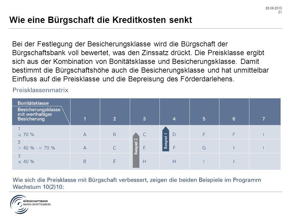 26.09.2013 21 Bei der Festlegung der Besicherungsklasse wird die Bürgschaft der Bürgschaftsbank voll bewertet, was den Zinssatz drückt. Die Preisklass