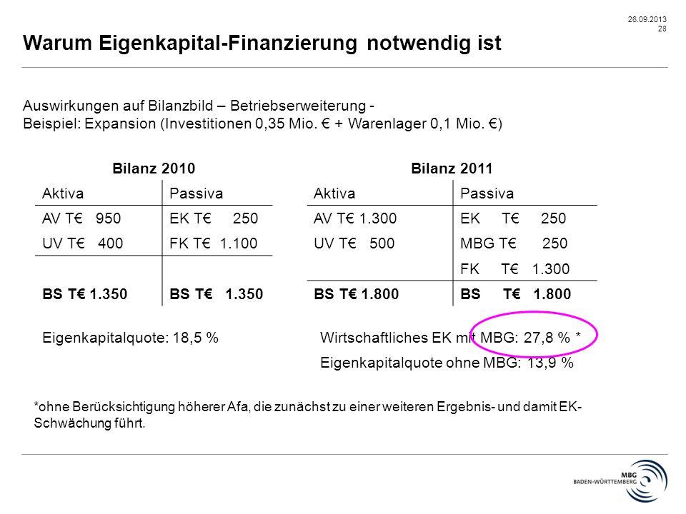 26.09.2013 28 Warum Eigenkapital-Finanzierung notwendig ist Auswirkungen auf Bilanzbild – Betriebserweiterung - Beispiel: Expansion (Investitionen 0,3