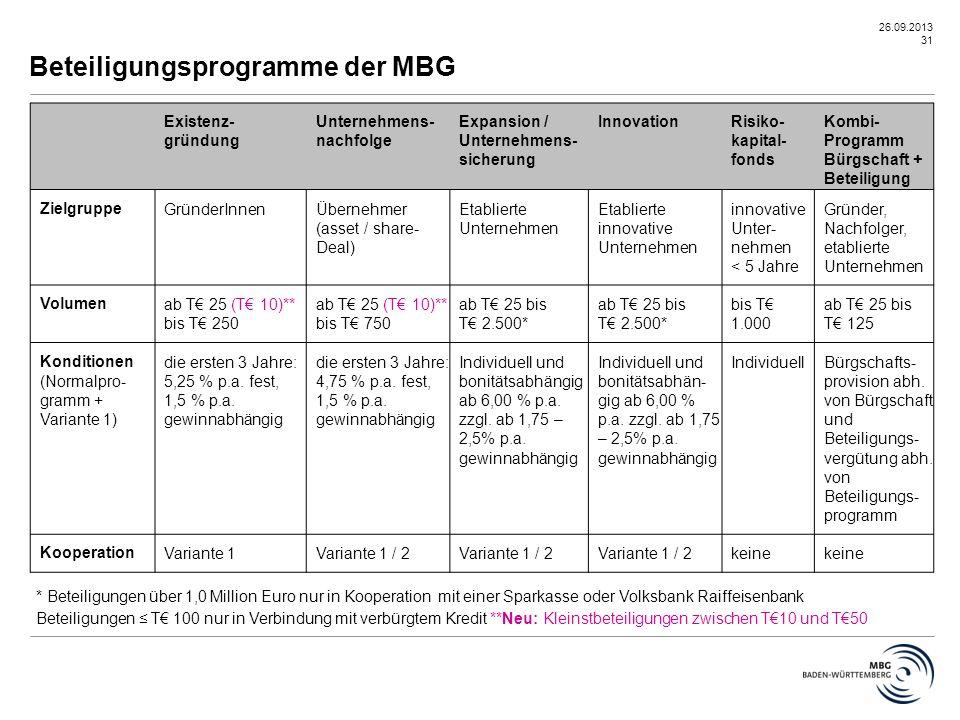 26.09.2013 31 Beteiligungsprogramme der MBG * Beteiligungen über 1,0 Million Euro nur in Kooperation mit einer Sparkasse oder Volksbank Raiffeisenbank