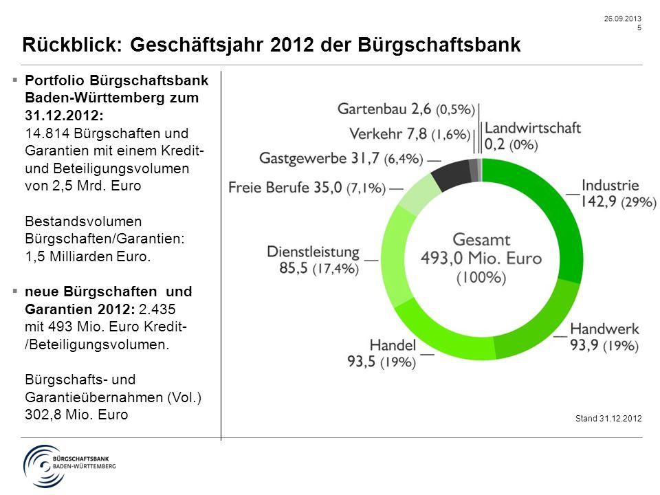 26.09.2013 5 Rückblick: Geschäftsjahr 2012 der Bürgschaftsbank Stand 31.12.2012  Portfolio Bürgschaftsbank Baden-Württemberg zum 31.12.2012: 14.814 B