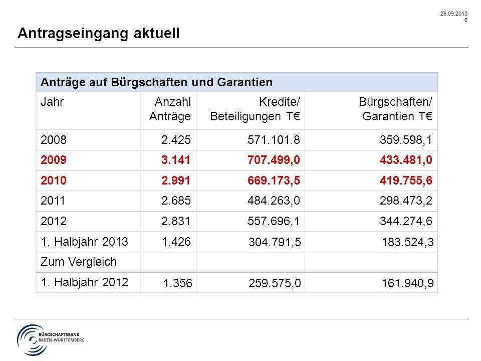 26.09.2013 7 Finanzierungspartner Mit Sparkassen und Genossenschaftsbanken realisiert die Bürgschaftsbank über 90% der Engagements.
