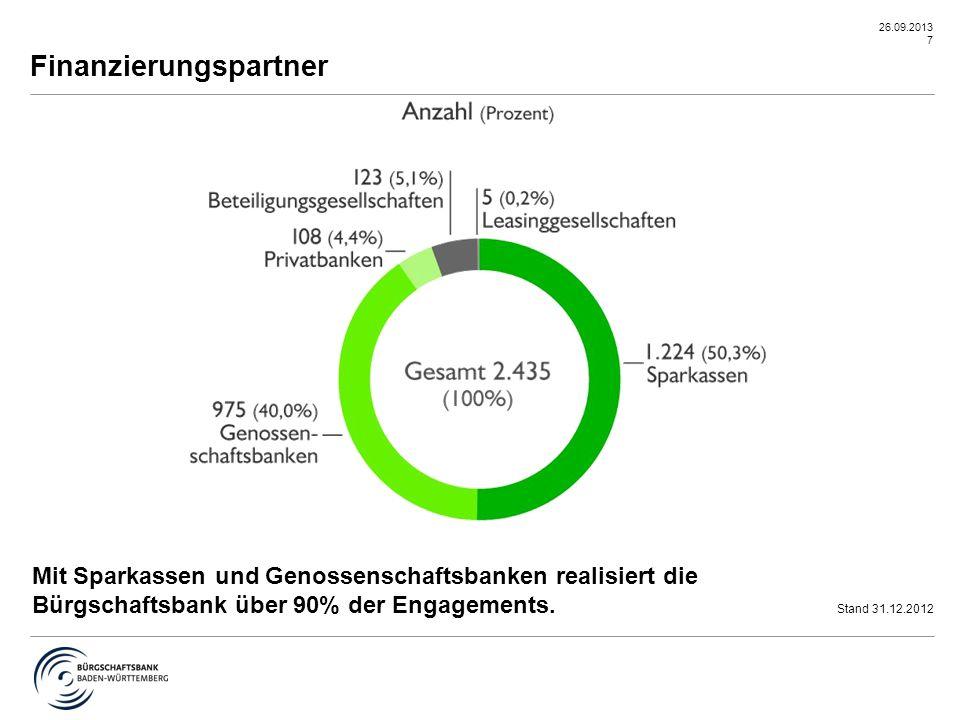 26.09.2013 7 Finanzierungspartner Mit Sparkassen und Genossenschaftsbanken realisiert die Bürgschaftsbank über 90% der Engagements. Stand 31.12.2012
