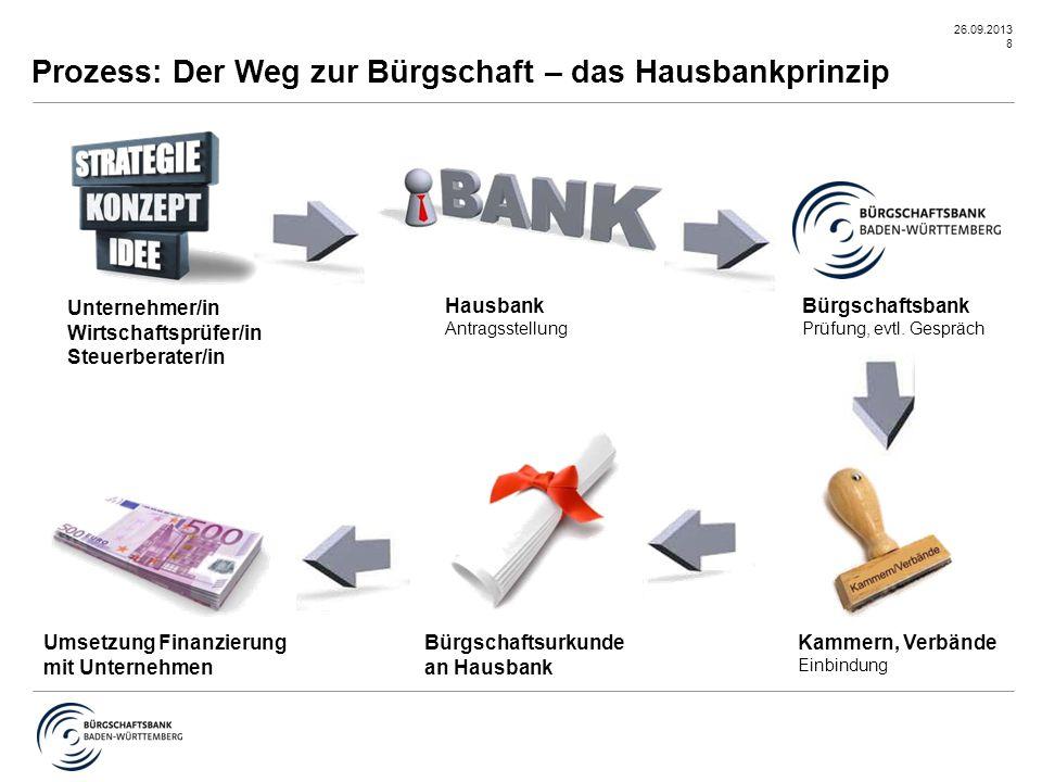 26.09.2013 9 Welche Vorhaben kann die Bürgschaftsbank fördern.