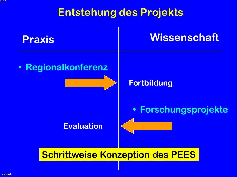 ©Fried Entstehung des Projekts Praxis Wissenschaft Regionalkonferenz Forschungsprojekte EvaluationFortbildung Schrittweise Konzeption des PEES © Fried