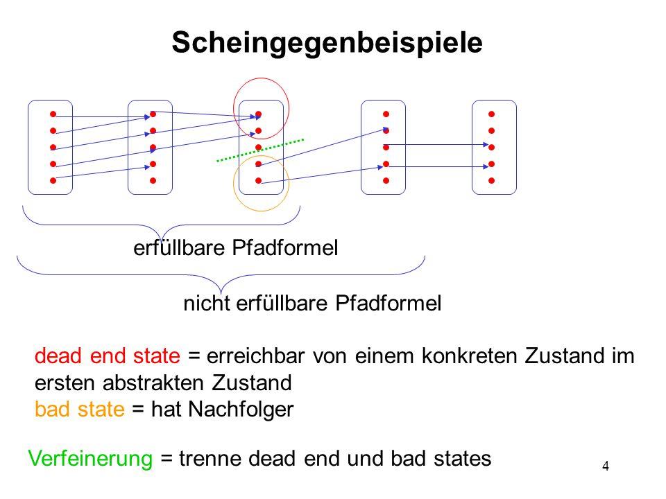 4 Scheingegenbeispiele dead end state = erreichbar von einem konkreten Zustand im ersten abstrakten Zustand bad state = hat Nachfolger Verfeinerung =