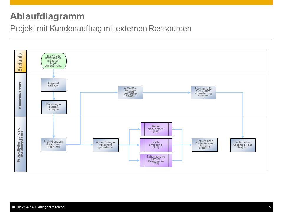 ©2012 SAP AG. All rights reserved.5 Ablaufdiagramm Projekt mit Kundenauftrag mit externen Ressourcen Projektleiter bei einer Beratungsfirma Ereignis E