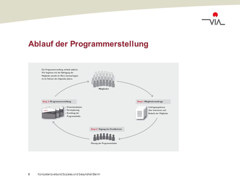 Kompetenzverbund Soziales und Gesundheit Berlin6 Ablauf der Programmerstellung