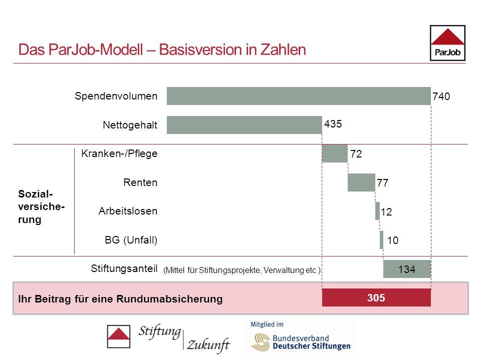 Das ParJob-Modell – Basisversion in Zahlen Sozial- versiche- rung (Mittel für Stiftungsprojekte, Verwaltung etc.) Ihr Beitrag für eine Rundumabsicheru