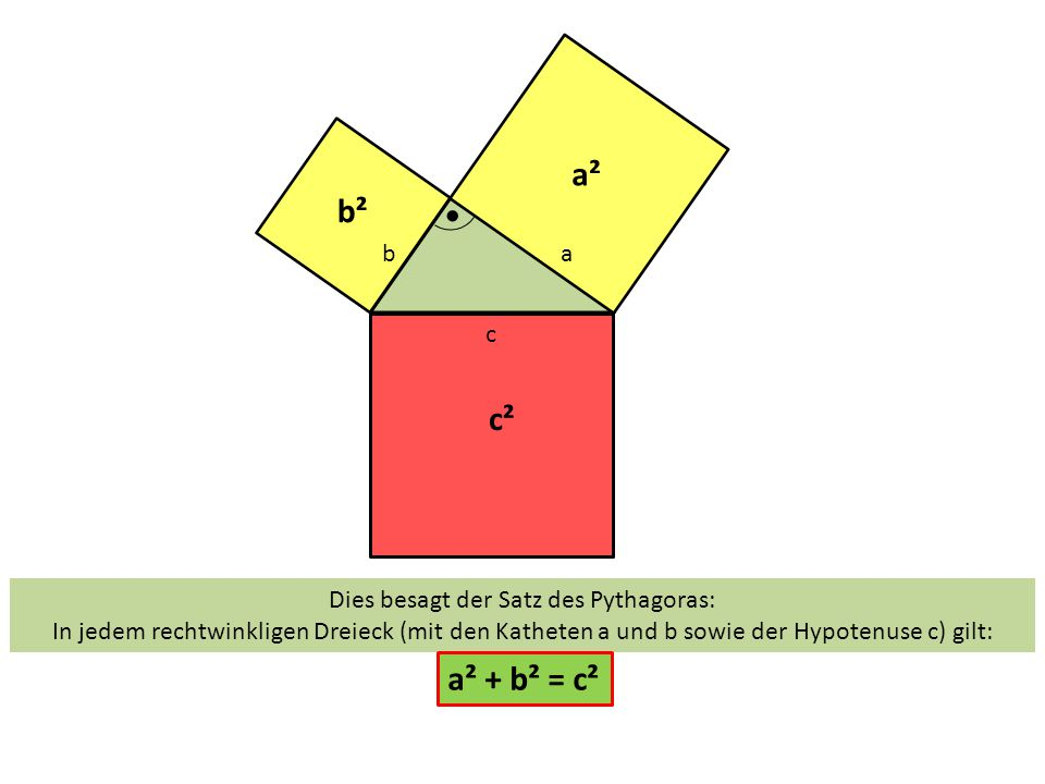 c ba a² b² c² Dies besagt der Satz des Pythagoras: In jedem rechtwinkligen Dreieck (mit den Katheten a und b sowie der Hypotenuse c) gilt: a² + b² = c
