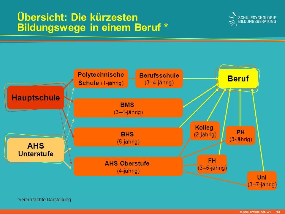 © 2008, bm:ukk, Abt. V/4 Hauptschule AHS Unterstufe Polytechnische Schule (1-jährig) Berufsschule (3–4-jährig) Beruf BMS (3–4-jährig) Kolleg (2-jährig