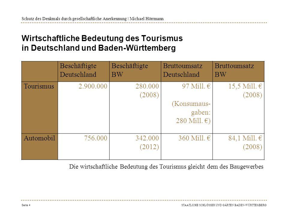 STAATLICHE SCHLÖSSER UND GÄRTEN BADEN-WÜRTTEMBERG Schutz des Denkmals durch gesellschaftliche Anerkennung ∣ Michael Hörrmann Touristische Megatrends: Kultur und Gesundheit (Deutsche Zentrale für Tourismus) Seite 5