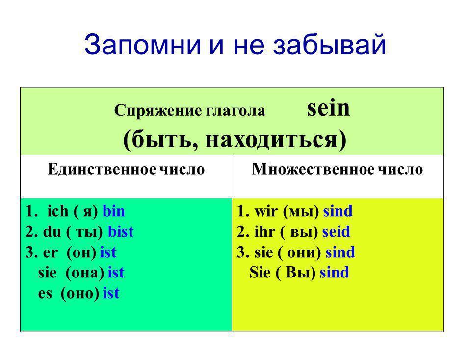 Запомни и не забывай Спряжение глагола sein (быть, находиться) Единственное числоМножественное число 1. ich ( я) bin 2.du ( ты) bist 3.er (он) ist sie