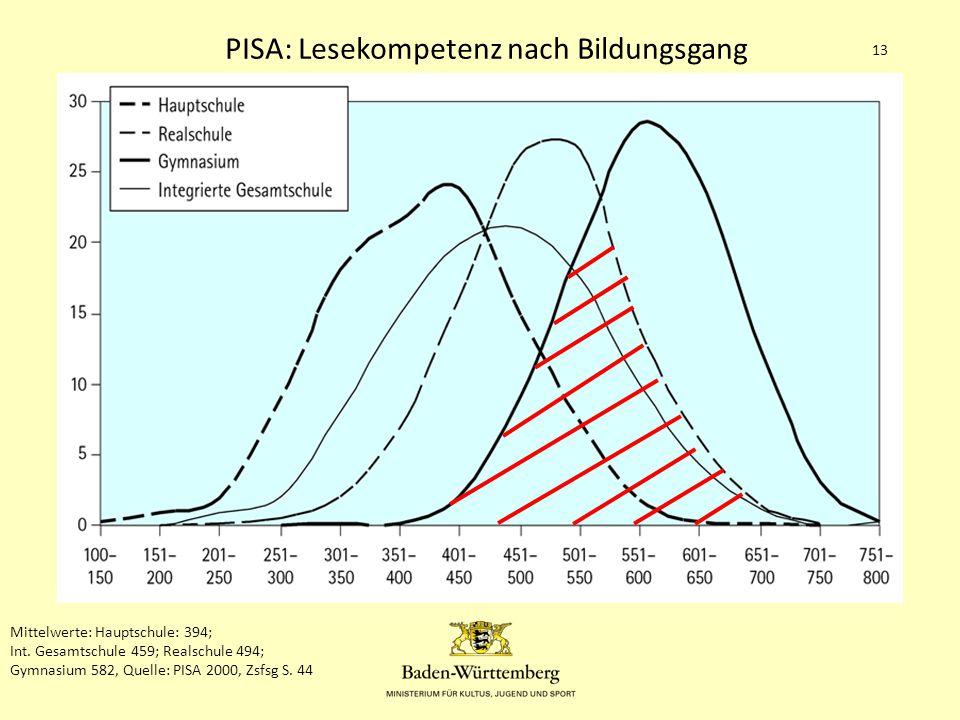 1.Die Gemeinschaftsschule in BW 13 Mittelwerte: Hauptschule: 394; Int.