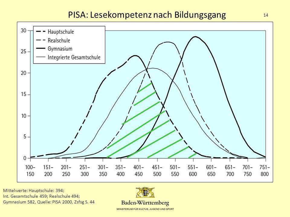 1.Die Gemeinschaftsschule in BW 14 Mittelwerte: Hauptschule: 394; Int.