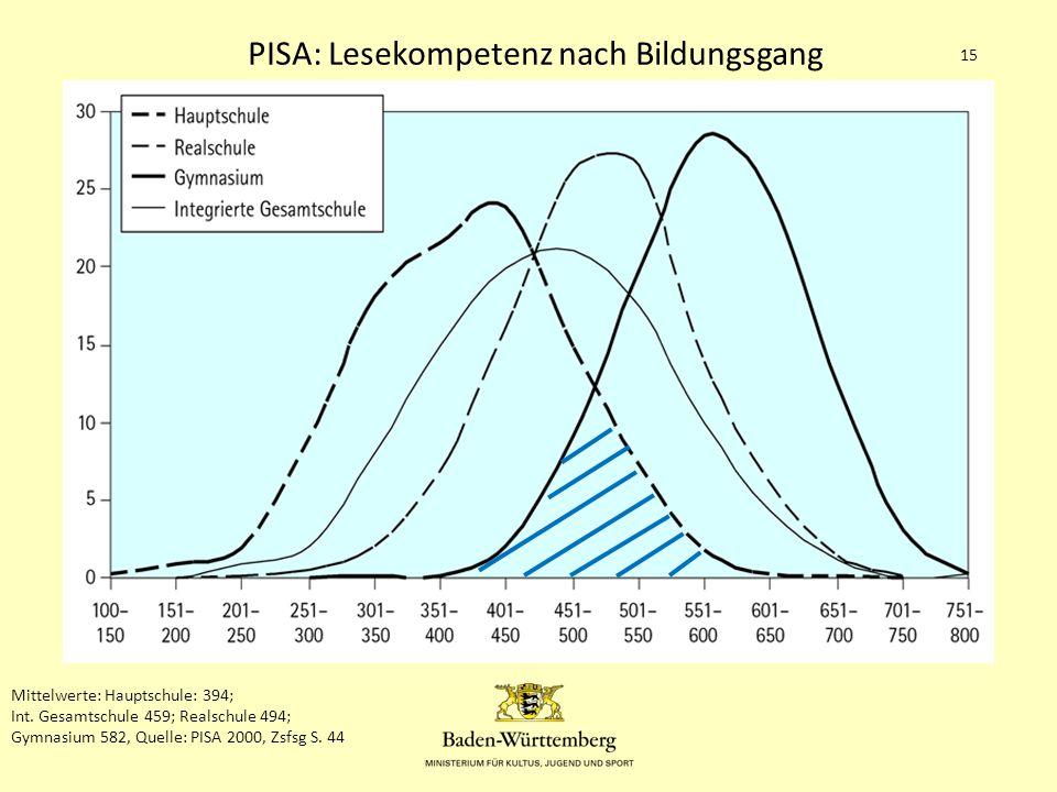 1.Die Gemeinschaftsschule in BW 15 Mittelwerte: Hauptschule: 394; Int.