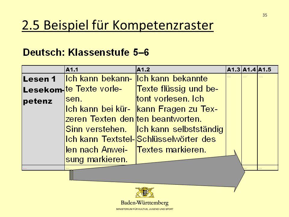 2.5 Beispiel für Kompetenzraster 35