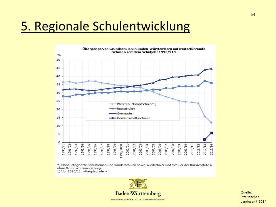 5. Regionale Schulentwicklung 54 Quelle: Statistisches Landesamt 2014