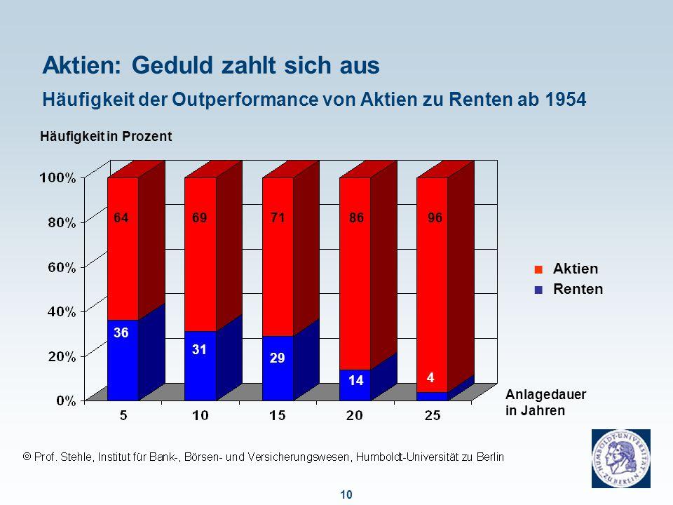 10 Aktien: Geduld zahlt sich aus Häufigkeit der Outperformance von Aktien zu Renten ab 1954 ■ Aktien ■ Renten Anlagedauer in Jahren Häufigkeit in Prozent 6496698671 36 31 29 14 4