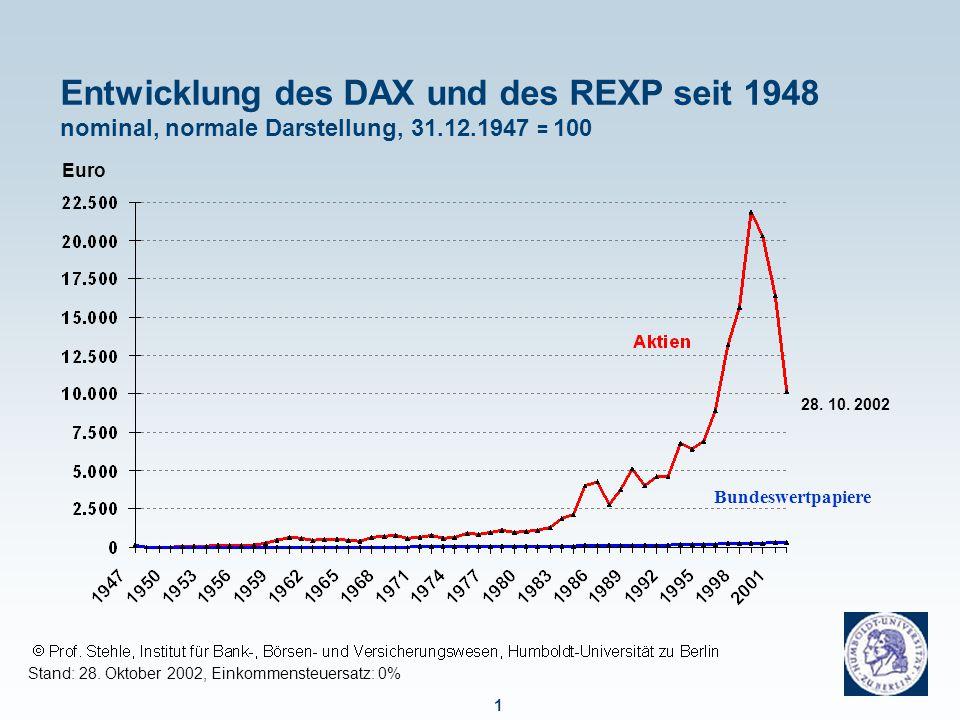 2 Entwicklung des DAX und des REXP seit 1948 nominal, logarithmische Darstellung, 31.12.1947 = 100 Stand: 28.
