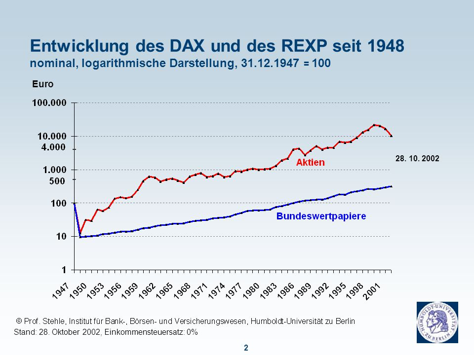 2 Entwicklung des DAX und des REXP seit 1948 nominal, logarithmische Darstellung, 31.12.1947 = 100 Stand: 28. Oktober 2002, Einkommensteuersatz: 0% Eu