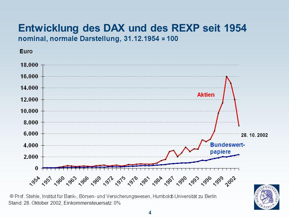 4 Entwicklung des DAX und des REXP seit 1954 nominal, normale Darstellung, 31.12.1954 = 100 Stand: 28. Oktober 2002, Einkommensteuersatz: 0% Euro Bund