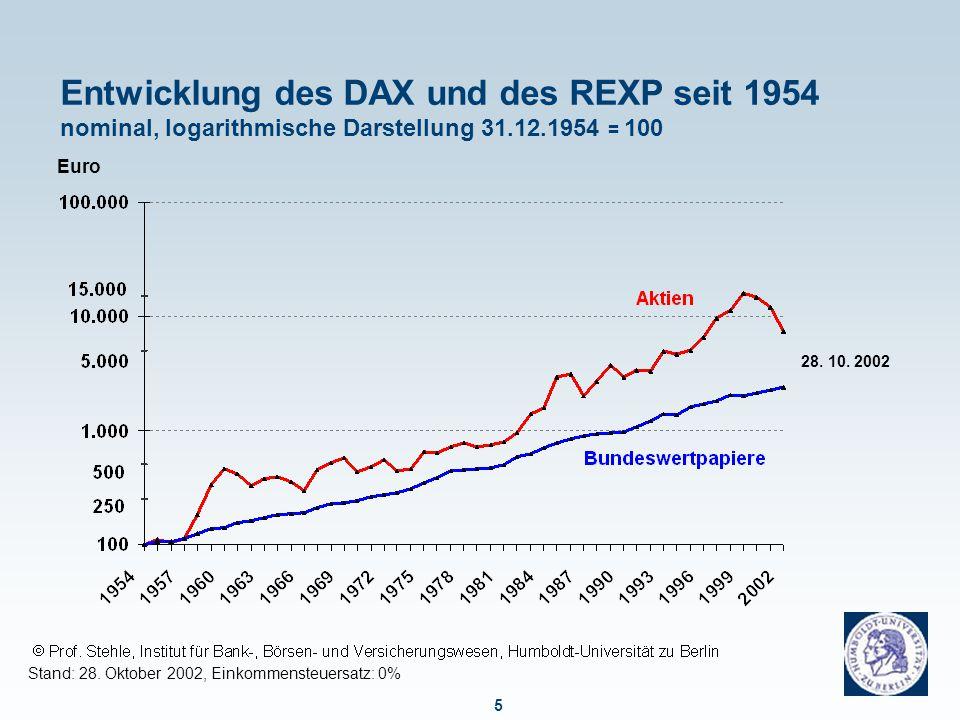 5 Entwicklung des DAX und des REXP seit 1954 nominal, logarithmische Darstellung 31.12.1954 = 100 Stand: 28. Oktober 2002, Einkommensteuersatz: 0% Eur