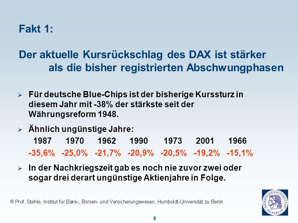 6 Fakt 1: Der aktuelle Kursrückschlag des DAX ist stärker als die bisher registrierten Abschwungphasen  Für deutsche Blue-Chips ist der bisherige Kur